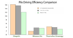 Image of a Pile Driving Efficiency Comparison Chart