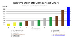 Image of a Relative Strength Comparison Chart